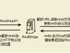 推荐 RedBridge: Redis for HTTP API